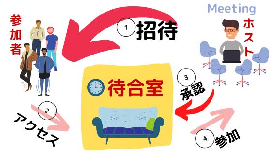 zoom待合室イメージ