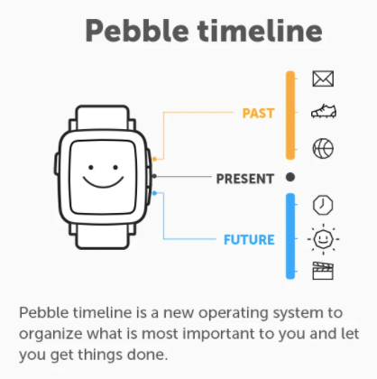 kickstarter.com:projects:getpebble:pebble-time-awesome-smartwatch-no-compromises
