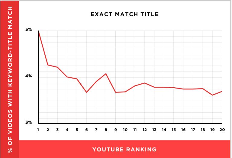 YouTubeのタイトル-順位相関